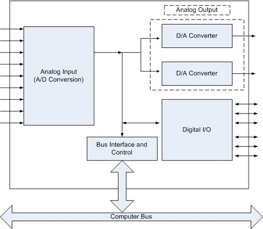 Data Acquisition Hardware Input Circuits : Data acquisition pci boards