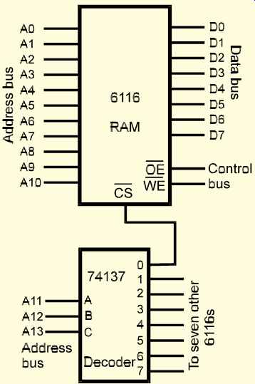 microelectronics hardware memory 7490 ic diagram 5 decoding the 16k addresses within the eight 6116 memory ics is made simpler because each 6116 has its own internal decoder and the 74137 contains all the