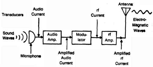 Satellite communication block diagram pdf