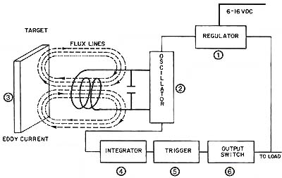 Obstacle Avoidance Robot furthermore How Do I Invert The Output Of This Current Sensor Using The Other Side Of The Lm likewise How To Use Ct To Measure Current moreover Led Tools further How To Build An Ir Sensor. on current sensor circuit diagram