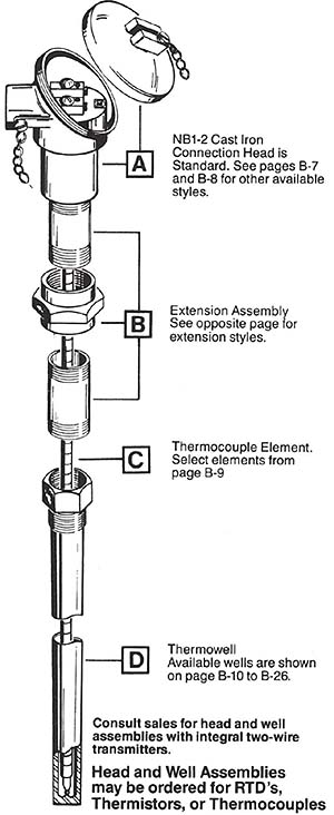 Mounting thermocouples in thermocouple wells