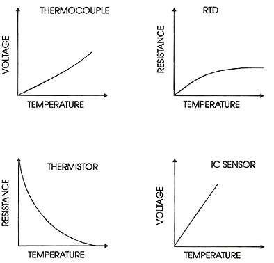 A Comparison Of Thermocouples RTDs Thermistors And IC Temperature Sensors