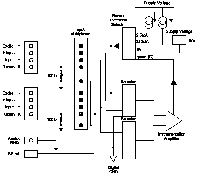 guide to data acquisition  distributed and stand