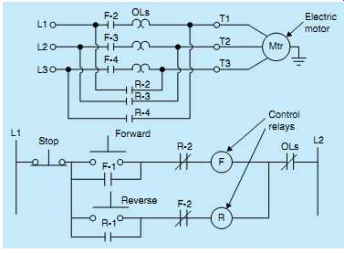 Plc control systems automation introduction fig 15 control of reversing motor starter ccuart Choice Image