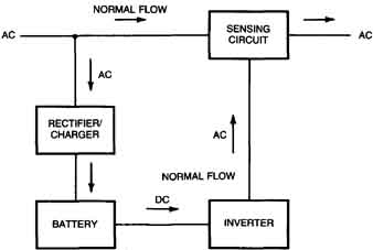 Simple ups diagram wiring diagram ups designs rh industrial electronics com simple mini ups circuit diagram simple mini ups circuit diagram ccuart Images