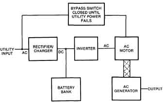Rotary ups wiring diagram wiring diagram ups designs ups circuit diagram a block diagram of one type of rotary ups rups asfbconference2016 Images