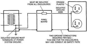 grounding Isolated Ground Receptacle Wiring Diagram the isolated ground receptacle, when installed according to the nec, must terminate the ground pin at the power source and must not touch enclosures isolated ground receptacle wiring diagram