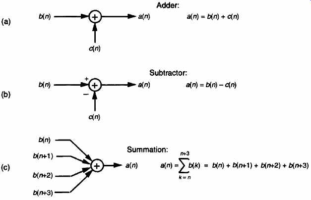 Discrete Sequences And Systems