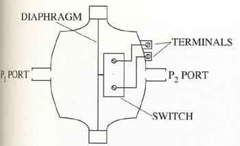 difference between transmitter and transducer pdf