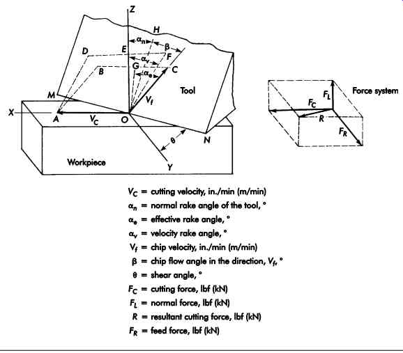 Cutting Tool Design (part 1)