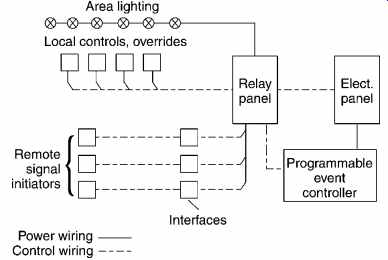 Electrical systems and materials service and utilization part 3 35 schematic diagram showing equipment and connections that might be used for control of a block of lighting in a large commercial building asfbconference2016 Images