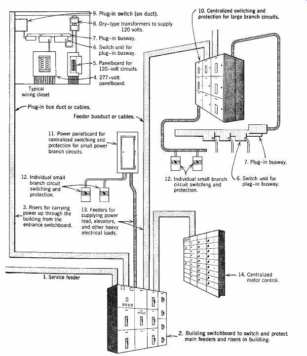 Electrical Wiring Diagram Of Building : Electrical systems and materials wiring raceways part