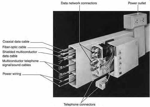 electrical systems and materials wiring and raceways part  21 multichannel nonmetallic surface raceway snap in connector modules for data network signal and power wiring systems