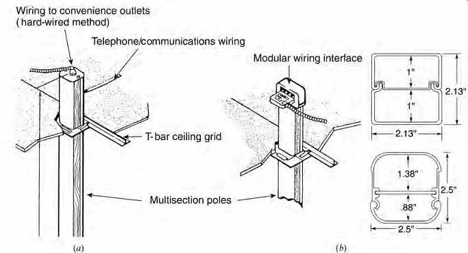 Strange Electrical Systems And Materials Wiring And Raceways Part 2 Wiring Digital Resources Remcakbiperorg