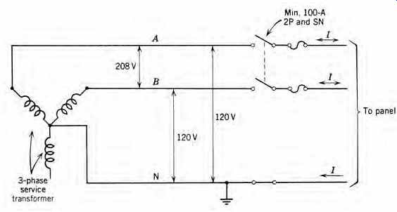 electric wiring design part 1 4 shown is a 120 208 v single phase 3 wire service this arrangement comprises two thirds of the full 120 208 v 3 phase 4 wire connection shown in figr