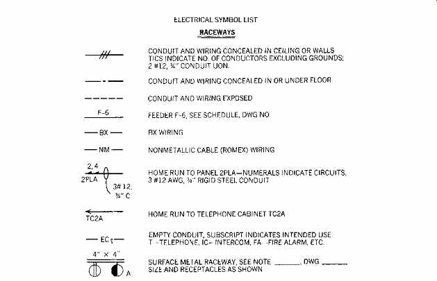 Electric Wiring Design (part 1)
