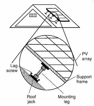 Photovoltaic Systems Part 1