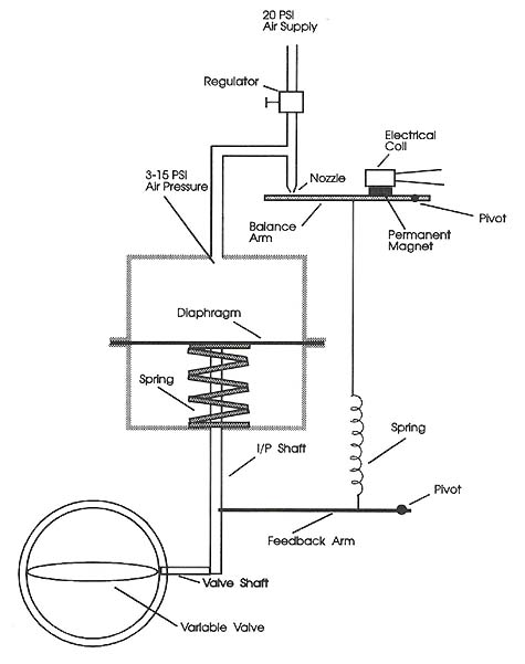 Simplified diagram of a pneumatic-assisted valve with an electric-to-pneumatic signal converter.