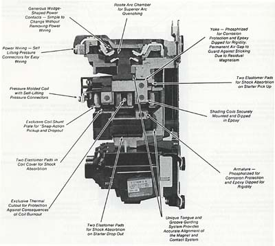 Cut-away picture of a motor starter.