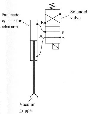 An air cylinder connected to a solenoid valve. The air cylinder is part of a robot arm that uses a vacuum cup to pick up parts.
