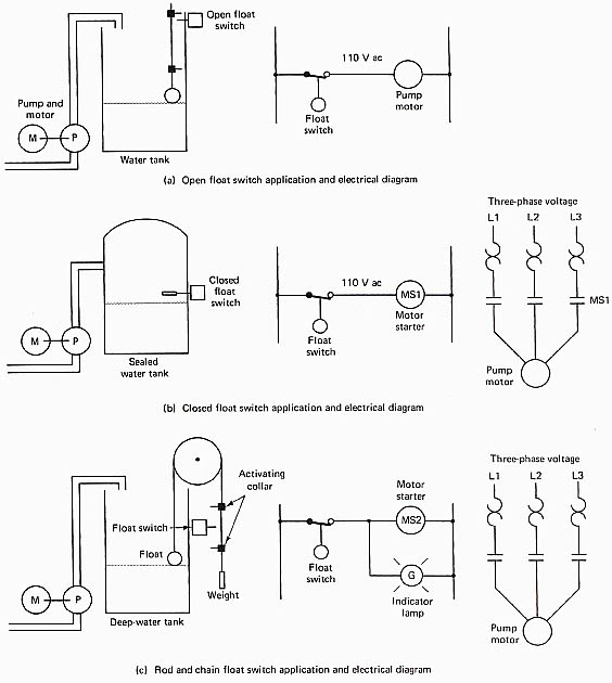 motor starter ladder diagram motor image wiring quiz motor controls on motor starter ladder diagram