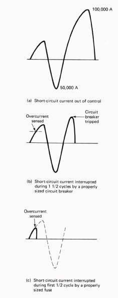 Example graph of short-circuit current. (b) Example of graph of current when a circuit breaker is used to protect against short-circuit current. (c) Example graph of current when a fuse is used to protect against short-circuit current.