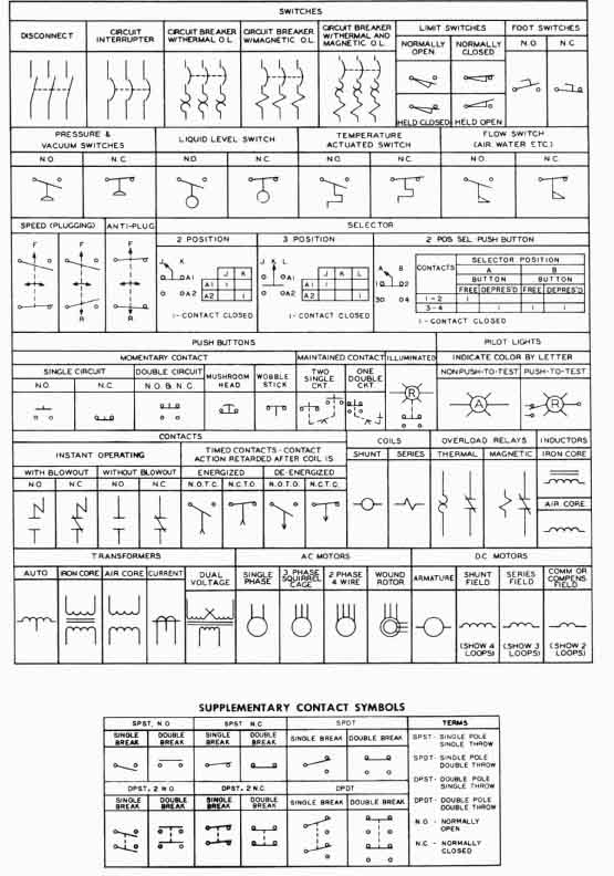 industrial wiring diagram symbols   industrial wiring diagram    electrical symbols for other pilot devices
