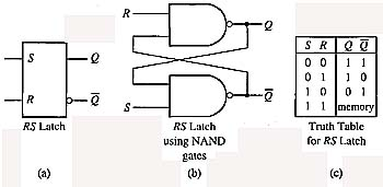 Fig. 1 (a) RS latch. (b) NAND gate logic for RS latch (c) Truth Table for RS latch.