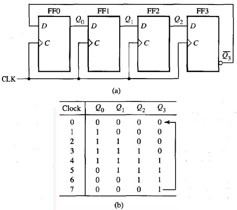 First-In, First-Out (FIFO) Shift Registers -- Advanced Solid-State