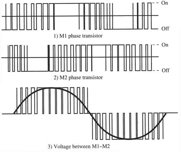 Pulse Width Modulation Waveforms For Variable Frequency Drives