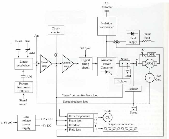 block diagram dc drive dc drives an introduction Armature Winding Diagram at virtualis.co