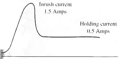 Fig. 3: A diagram of inrush and holding current for a solenoid coil.