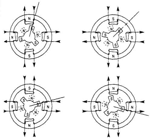 The diagrams that show the position of each pole while the motor is in full-step mode. The diagrams a, b, c, & d show the movement of the rotor in sequence.