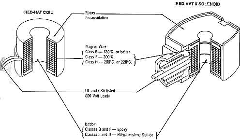 Fig. 2: Cut-away view of coils for solenoid valves.