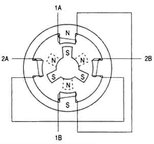 Diagram shows the position of the six-pole rotor & four-pole stator of a typical stepper motor.