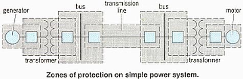 Zones of protection on simple power system.