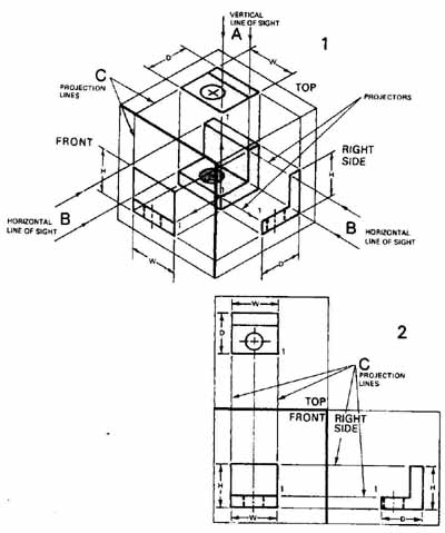 Drafting For Electronics Projection And Dimensioning