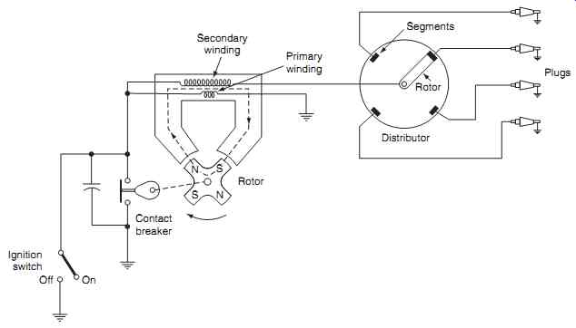 Aircraft Electronics + Electrical Systems: Engine systems