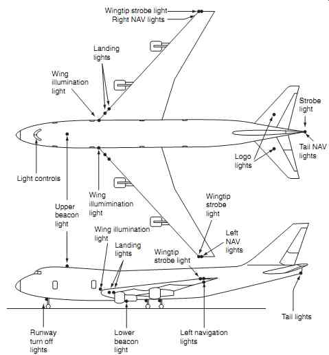Aircraft Electronics + Electrical Systems: Lights on boeing wiring symbols, boeing engine, boeing fuel tank, boeing assembly, boeing antenna, boeing exploded view, boeing dimensions, boeing wiring design,