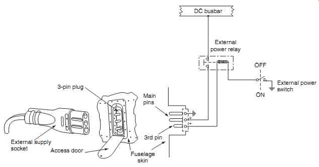 Dc 3 Aircraft Wiring Diagram - Wiring Diagrams Aircraft Wiring Harness Drawing on