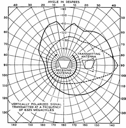Electrical And Electronic Drawing Graphical Representation Of Data