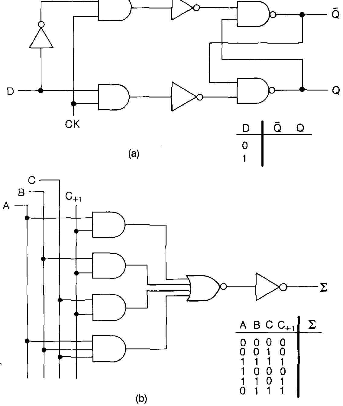 Flow And Logic Diagrams Diagram For T Flip Flop A B An Adder Circuit