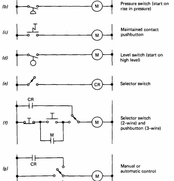 electrical and electronic drawing industrial controls 3 typical methods of industrial control parts f and g represent three wire control the others two wire control the wiring diagram in fig