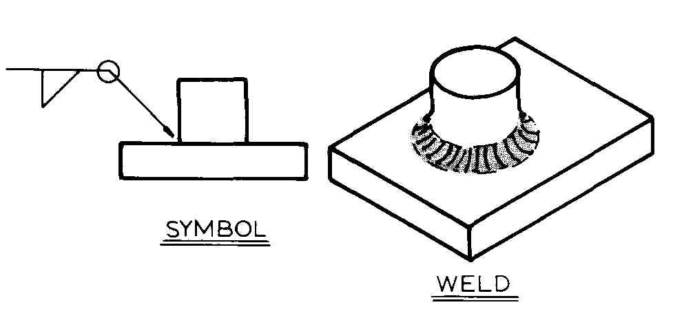Fillet Weld All Around Symbol