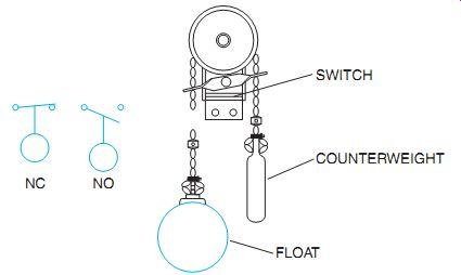 Dual Float Switch Wiring Diagram from www.industrial-electronics.com