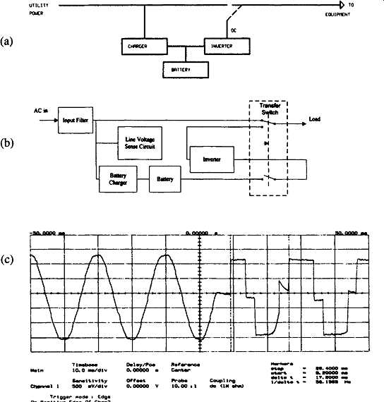 Uninterruptible power supplies 2 off line ups a simplified block diagram of an off line ups b block diagram of an off line ups showing the transfer process c an oscillograph of ac ccuart Images