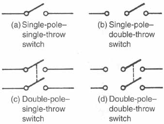 components, symbols, and circuitry of air conditioning wiring23 symbols for manual switches (a) single pole\u2014 single throw switch; (b) single pole double throw switch; (c) double pole single throw switch;