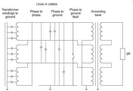 Grounding of Distribution Systems