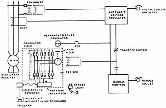physical and electrical characteristics of three phase alternators ill 11 diagram of an exciter permanent magnet generator electric machinery turbodyne division dresser industries inc