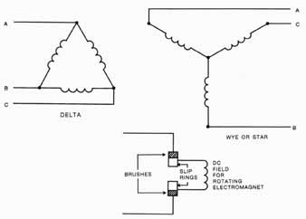 3 Phase Generator Windings on brushless alternator diagram